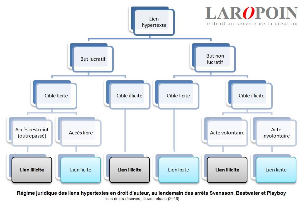 regime-juridique-liens-hypertextes-droit-d-auteur